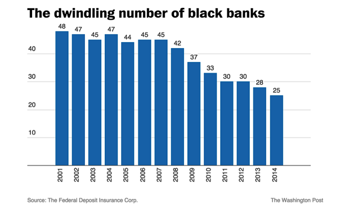 decline in black banks, 2001-2014. source: FDIC. photo credit: Washington Post