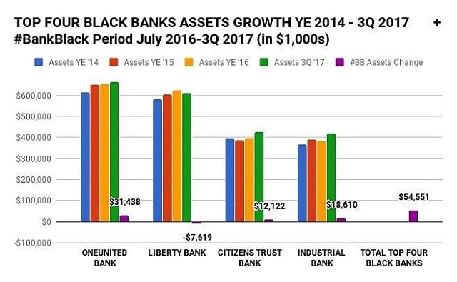 top 4 black-owned banks in US - asset growth - Bank Black USA